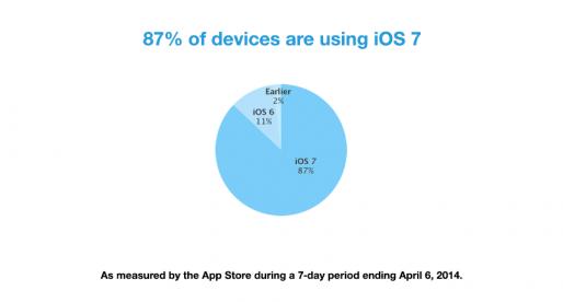 Apple announced: 87 % of all users enjoy iOS 7